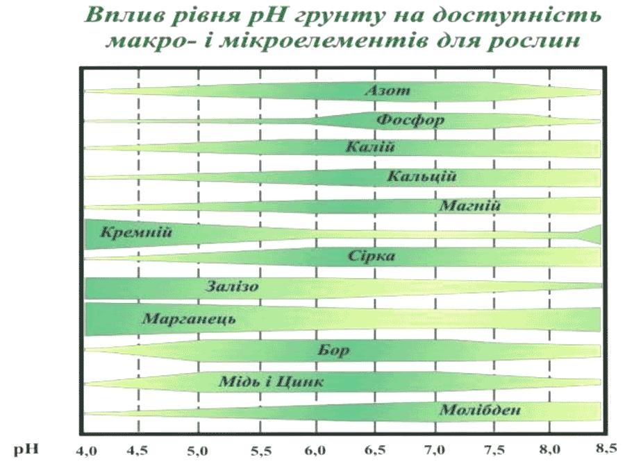 яка кількість добрив засвоюється при різному рівні кислотності ґрунту